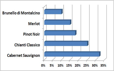 According to Carlino's Restaurant's latest poll, 1/3 of  our customers prefer Cabernet Sauvignon, 1/4 Chianti Classico, followed by Pinot Noir, Merlot, and Brunello.